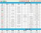 北京地铁S2线最新时刻表(2013年10月8日)