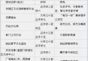 春节长假浪漫相亲 细数兔年北京庙会之最