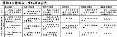 簋街蜀国烤鱼分店欺客四宗罪[墙根网]