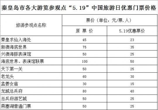 """2014中国旅游日秦皇岛市20余景区门票""""打对折"""""""
