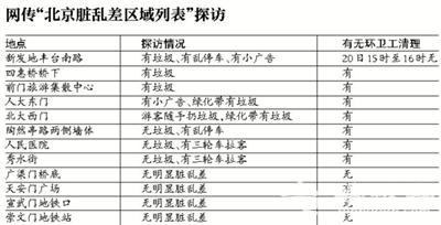 """网传""""北京脏乱差地图"""" 新发地排首位 前门天安门上榜"""
