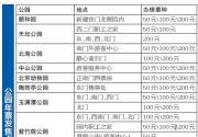 2015北京公园年票15日起办理 200元可游140家公园