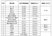 5·19中国旅游日石家庄景区旅游惠民措施