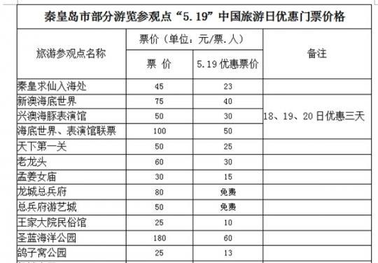 2015年5月19日秦皇岛景区免费景点