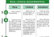 如何申领北京居住证? 在京暂住登记满半年拟可申领居住证