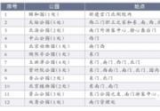 2016年北京公园游览年票今发售分50元、100元面值
