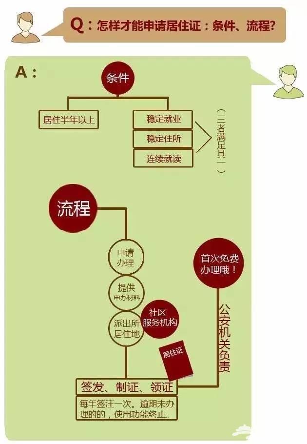 北京居住证管理办法下半年实施,这13项福利你即将拥有![艾青网]