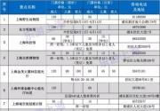 2016上海旅游节来了 60家景点门票半价