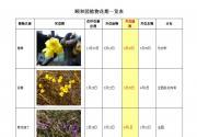 颐和园公布植物花期一览表