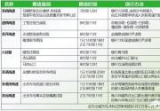 4月2日0时至4日24时北京高速免费:七条易堵注意绕行