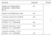 2018北京公租房租金补贴申请指南