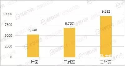 ▲诸葛找房公布的今年7月北京不同居室平均租金(元/套/月)