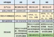 北京可接受预约接种9价宫颈癌疫苗 私立医疗机构三针价格近6000元