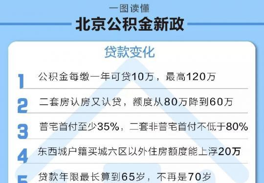 2018年9月17日起北京公積金貸款提取新政策,一圖讀懂