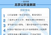 2018北京公积金新政9月17日起施行 13大要点解读