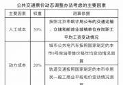 最新消息!北京地鐵公交票價暫不調整