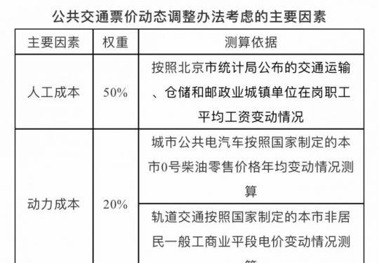 最新消息!北京地铁公交票价暂不调整