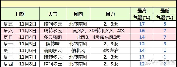10月31日11月1日北京昼夜温差达14℃ 香山红叶进入观赏高峰期