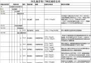 2018年11月15日起北京将17种抗癌药纳入医保(附药品名单)