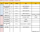 2018年11月青岛万张景区门票免费抢票全攻略(时间+方法+景区)