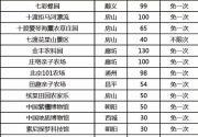 2018-2019北京亲子年票官网价格包含景点及购票入口