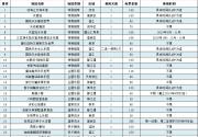 2018-2019成都亲子游览年票场馆目录及常见问题
