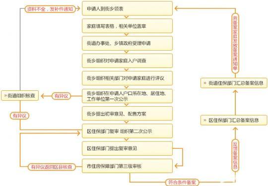 新北京人申请公租房需要三审两公示吗?