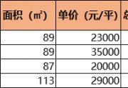 北京共有产权房首付比例多少?首付怎么算?