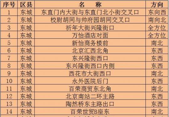 北京哪有电子眼?电子眼分布位置地点查询(不断更新中)