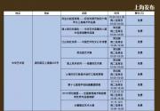 盘点2018年12月上海79个免费展览+部分收费展览