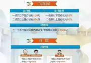 北京17家医保定点机构变更 附医保报销比例