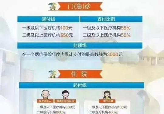 北京17家醫保定點機構變更 附醫保報銷比例