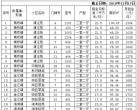 2018年12月17日奉贤公租房源信息表一览