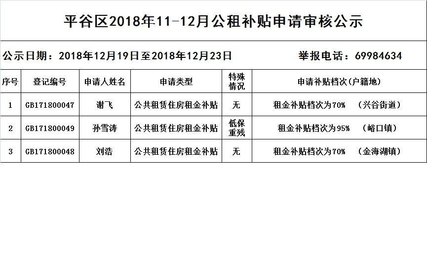 2018年11-12月平谷公租房补贴申请审核公示[墙根网]