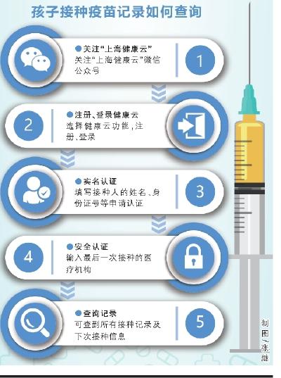 上海儿童疫苗接种记录可网上查询 未来可APP预约接种
