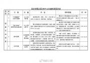 """迎2019新年元旦""""市属公园冰雪游园会""""活动详细介绍"""