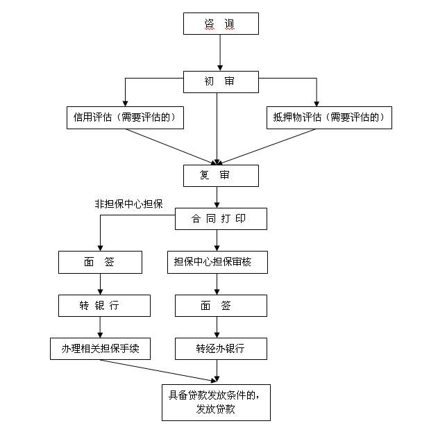 北京公积金贷款申请指南(申请条件+材料+流程)