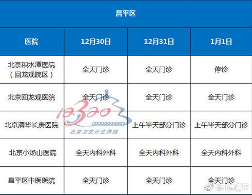 2019年元旦放假期间北京市部分医院门诊信息