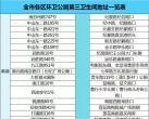 上海第三卫生间位置一览