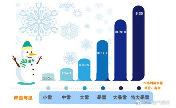 北京最新天气预报:今天后半夜到明天还有降雪,雪后迎北风[墙根网]
