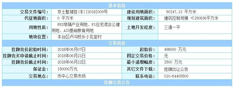 2019北京限竞房项目一览