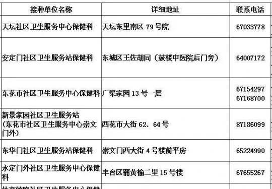 北京宫颈癌疫苗预防接种门诊时间地点电话一览表