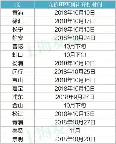 上海各区九价宫颈癌疫苗预约时间及预约方式[墙根网]