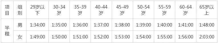 2019上海半程马拉松来了!3月7日发布会,报名将于本周内启动!
