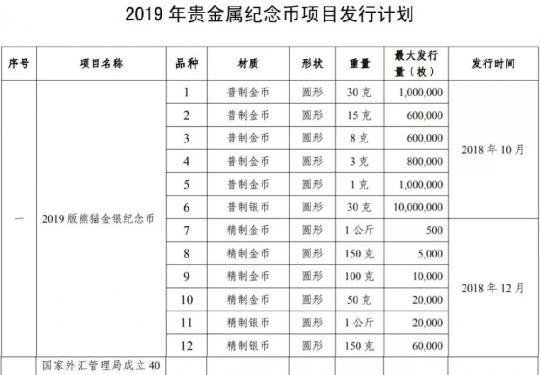 2019年贵金属纪念币发行计划(总13个项目)