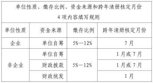 北京公积金热点问题汇总(查询+提取+缴存+转移)