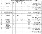 """半价!""""中国旅游日""""上海70家景区将实行门票优惠(附表)"""