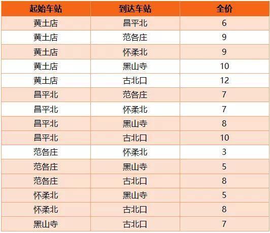 北京市郊铁路S5线怀柔密云线乘车攻略(时刻表+票价)[墙根网]