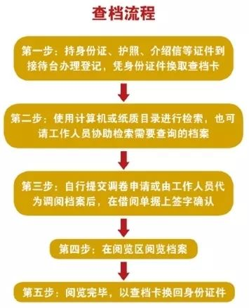 2019年6月北京市档案馆新馆四大展览时间地点看点[墙根网]