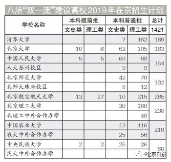 2019北京高考分數線出爐:文科480分 理科423分